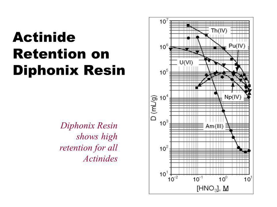 Actinide Retention on Diphonix Resin
