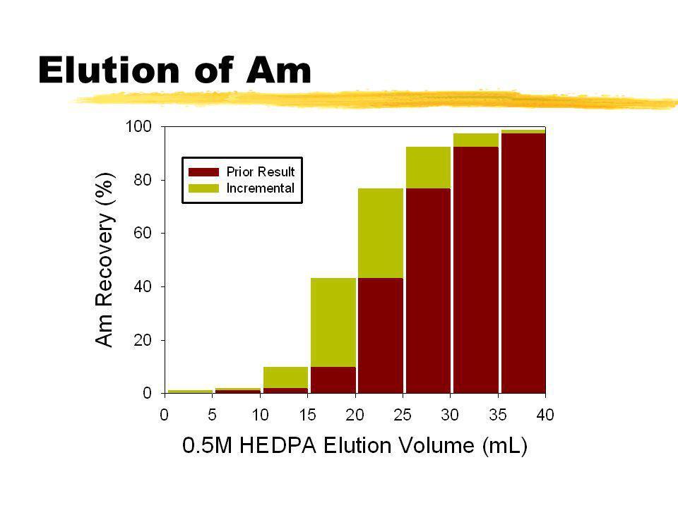 Elution of Am