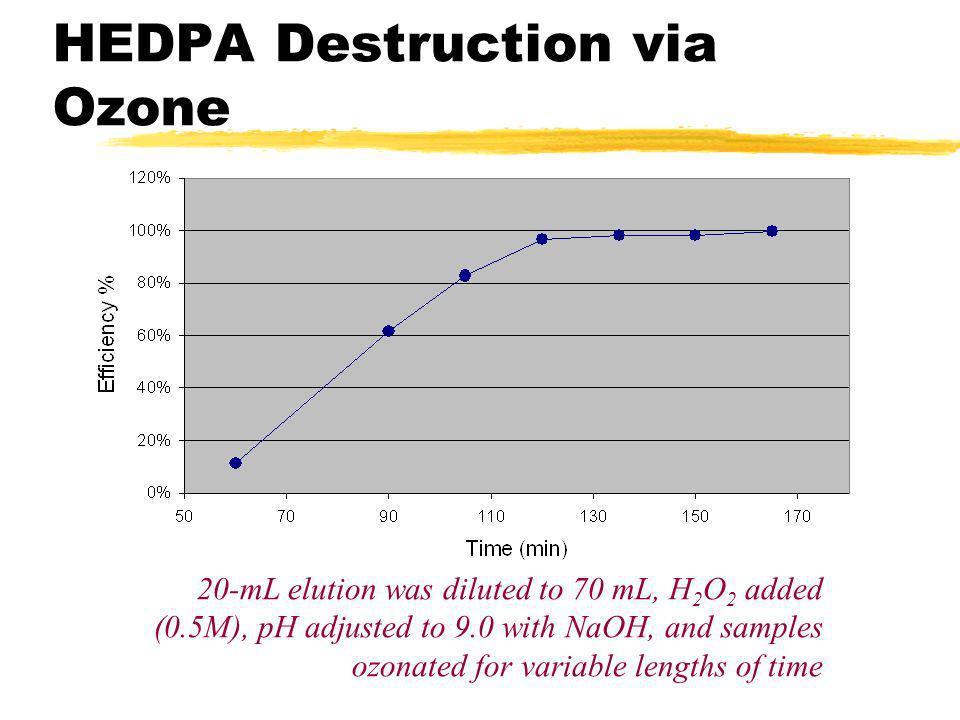 HEDPA Destruction via Ozone