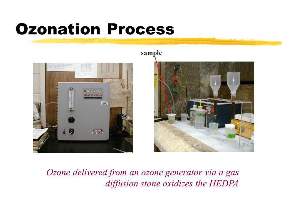 Ozonation Process sample.