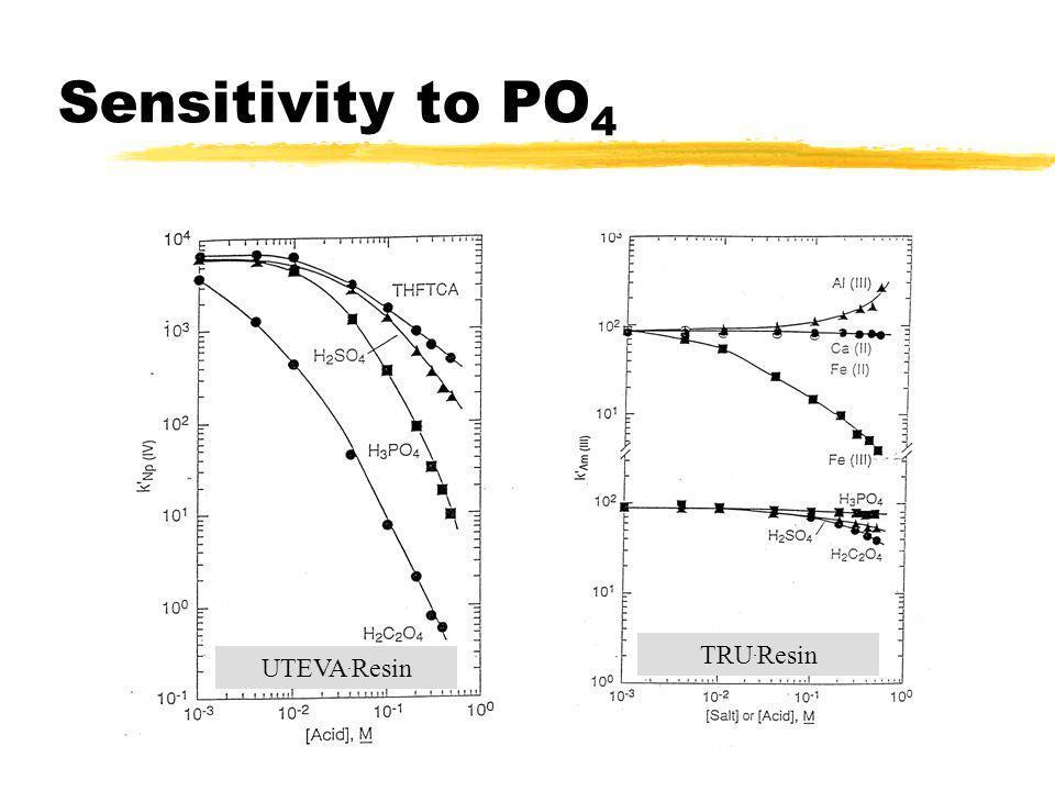 Sensitivity to PO4 TRU.Resin UTEVA.Resin