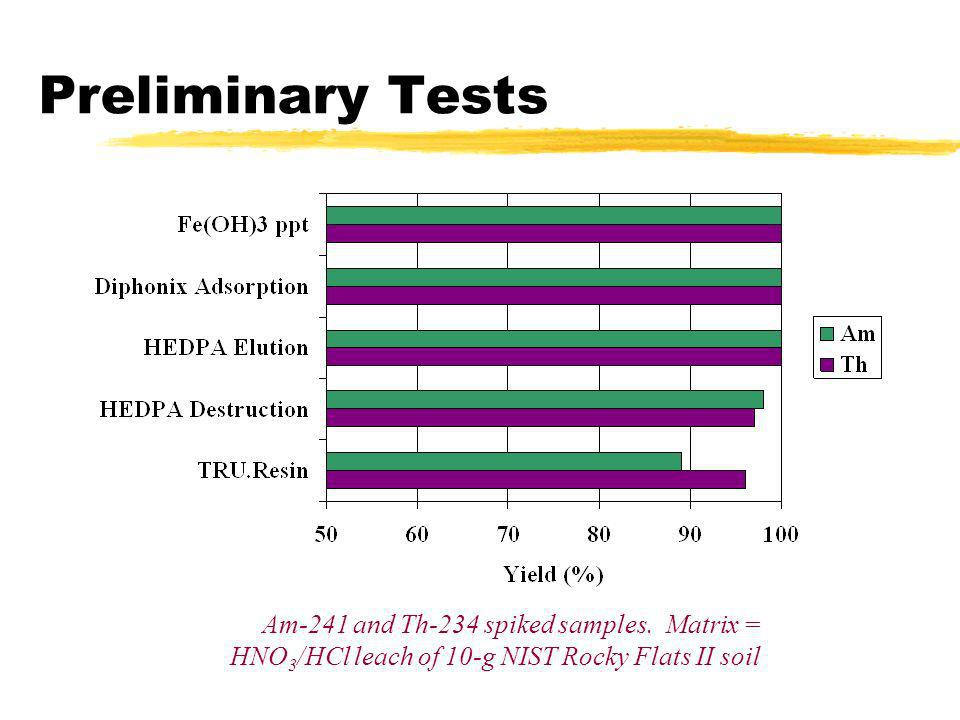 Preliminary Tests Am-241 and Th-234 spiked samples.