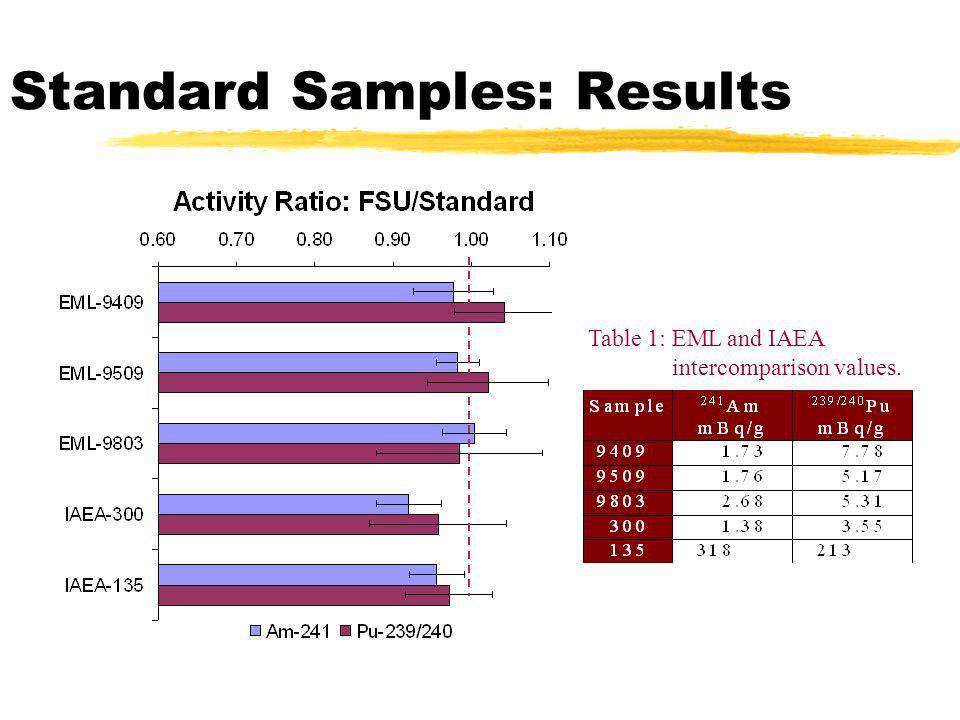 Standard Samples: Results