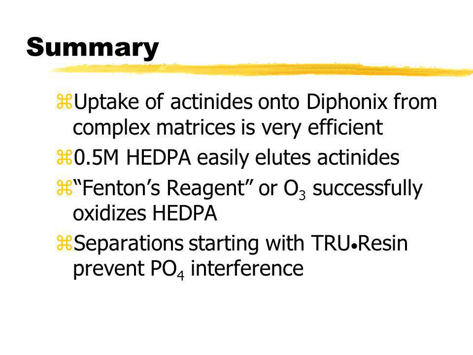 Summary Uptake of actinides onto Diphonix from complex matrices is very efficient. 0.5M HEDPA easily elutes actinides.