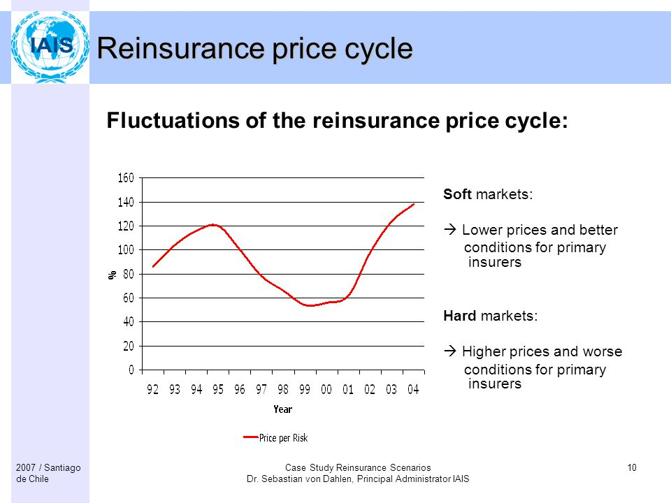 Reinsurance price cycle