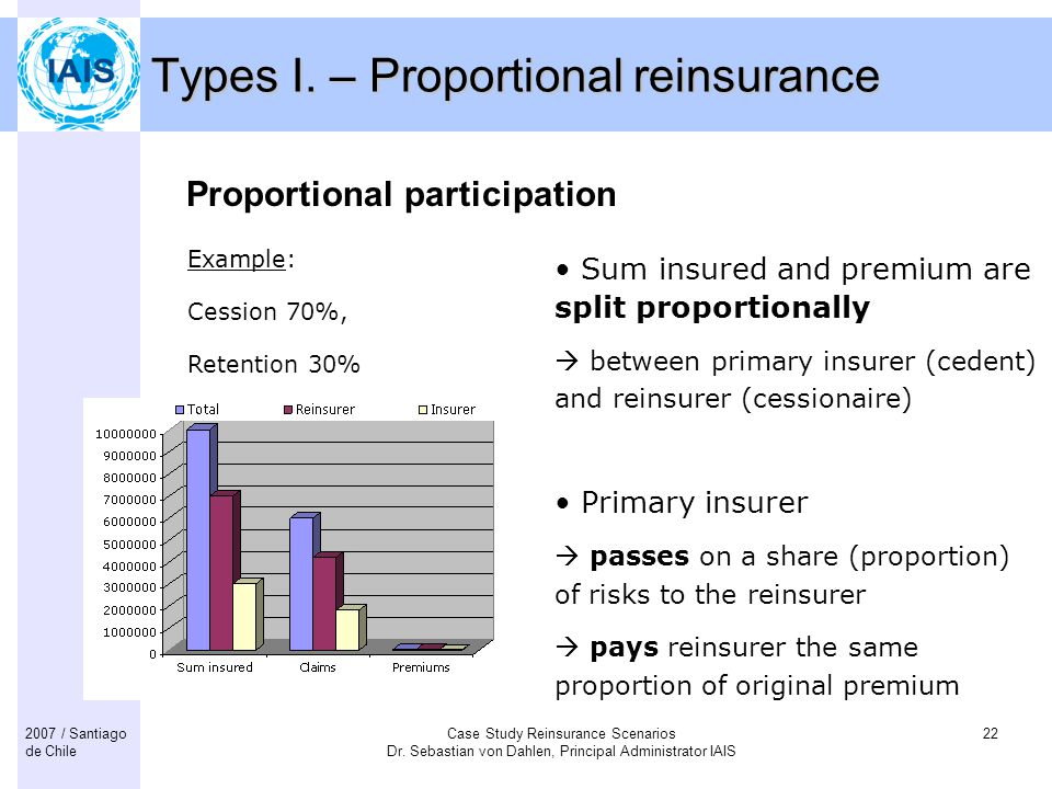 Types I. – Proportional reinsurance