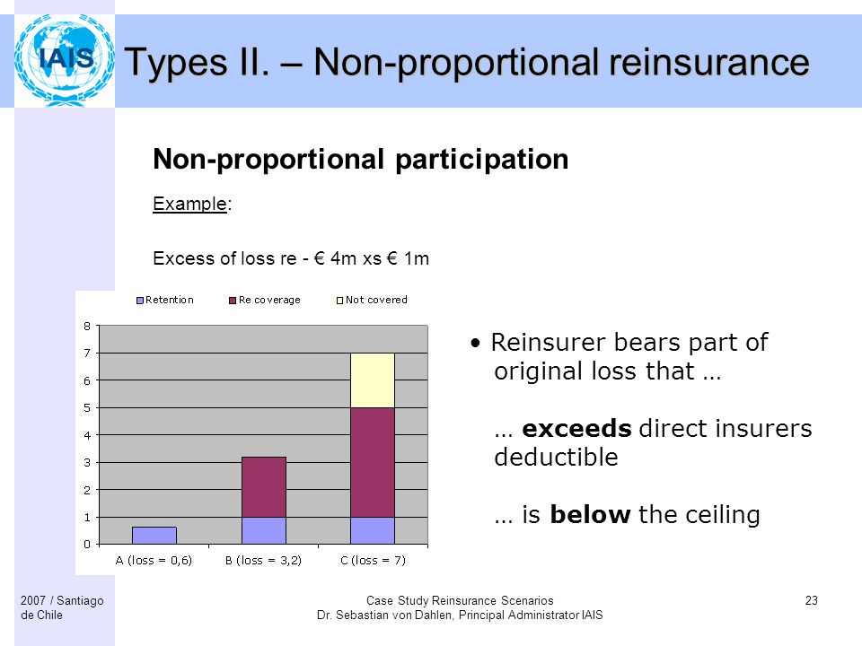 Types II. – Non-proportional reinsurance