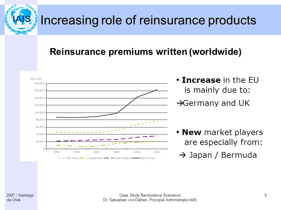 Increasing role of reinsurance products