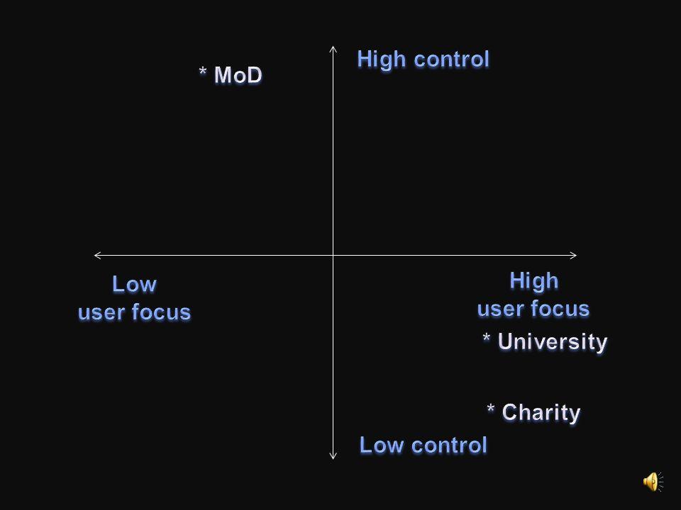 High control * MoD High Low user focus user focus * University
