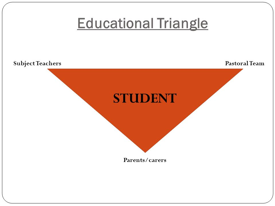 Educational Triangle STUDENT Subject Teachers Pastoral Team