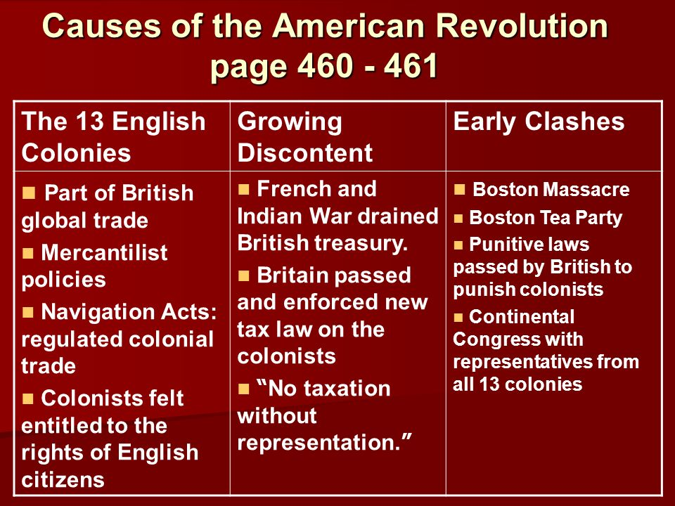 Causes of the American Revolution page