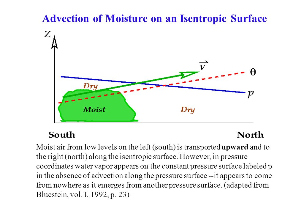 Advection of Moisture on an Isentropic Surface