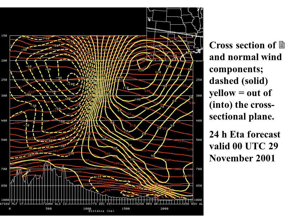 Cross section of  and normal wind components; dashed (solid) yellow = out of (into) the cross-sectional plane.