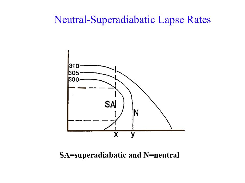 Neutral-Superadiabatic Lapse Rates