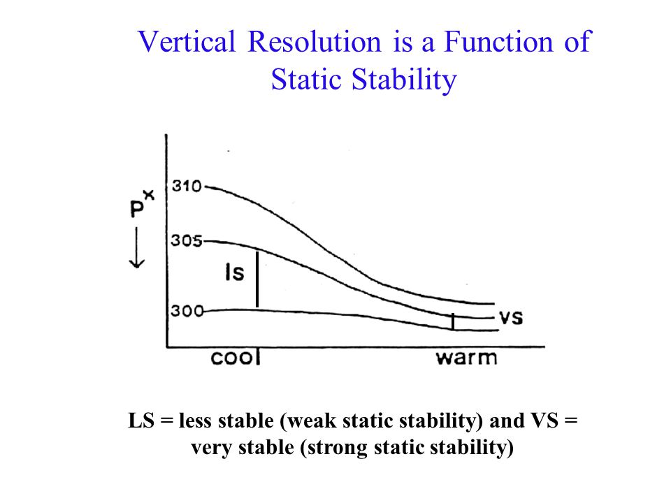 Vertical Resolution is a Function of Static Stability