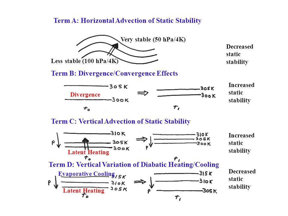 Term A: Horizontal Advection of Static Stability