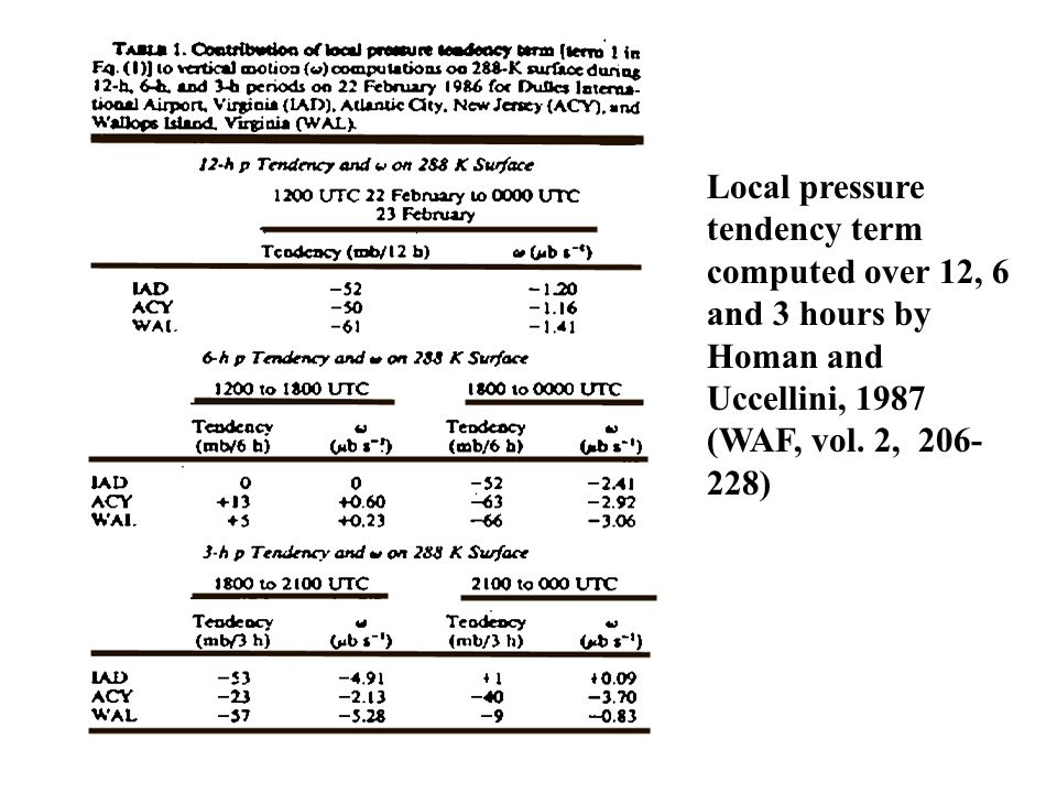 Local pressure tendency term. computed over 12, 6 and 3 hours by Homan and.