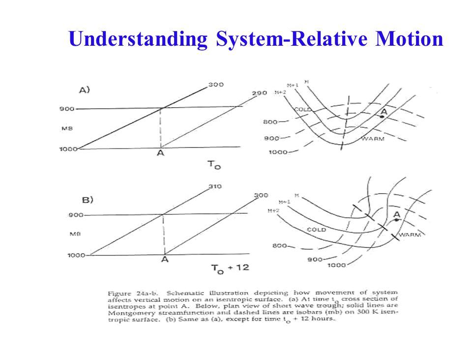 Understanding System-Relative Motion