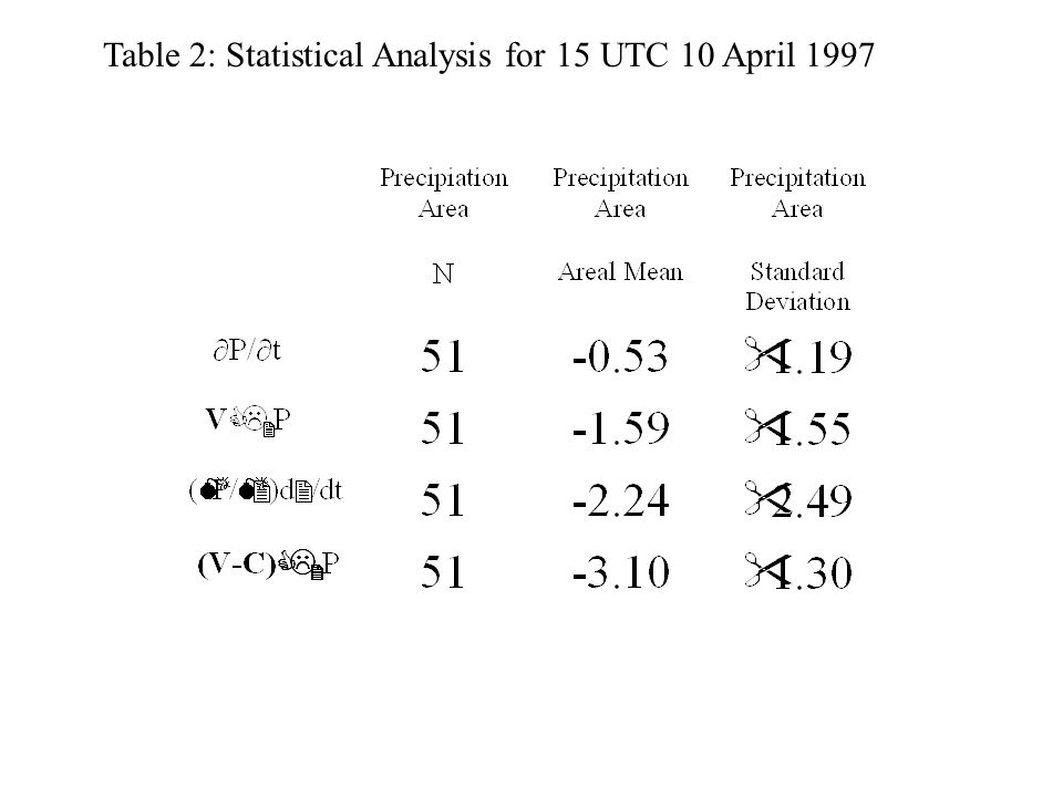 Table 2: Statistical Analysis for 15 UTC 10 April 1997