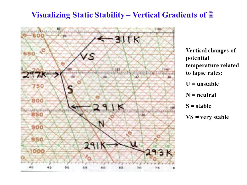 Visualizing Static Stability – Vertical Gradients of 