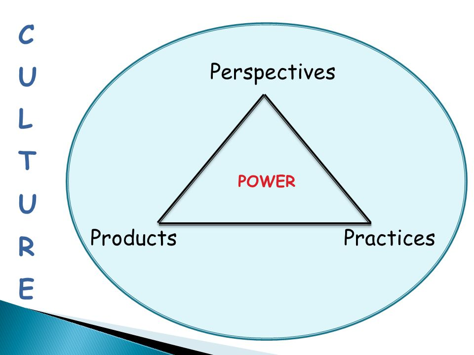 CULTURE POWER Perspectives Products Practices
