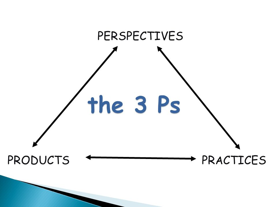 PERSPECTIVES the 3 Ps PRODUCTS PRACTICES