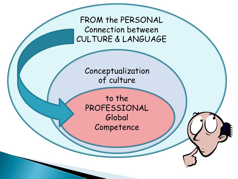 FROM the PERSONAL Connection between. CULTURE & LANGUAGE. Conceptualization. of culture. to the.