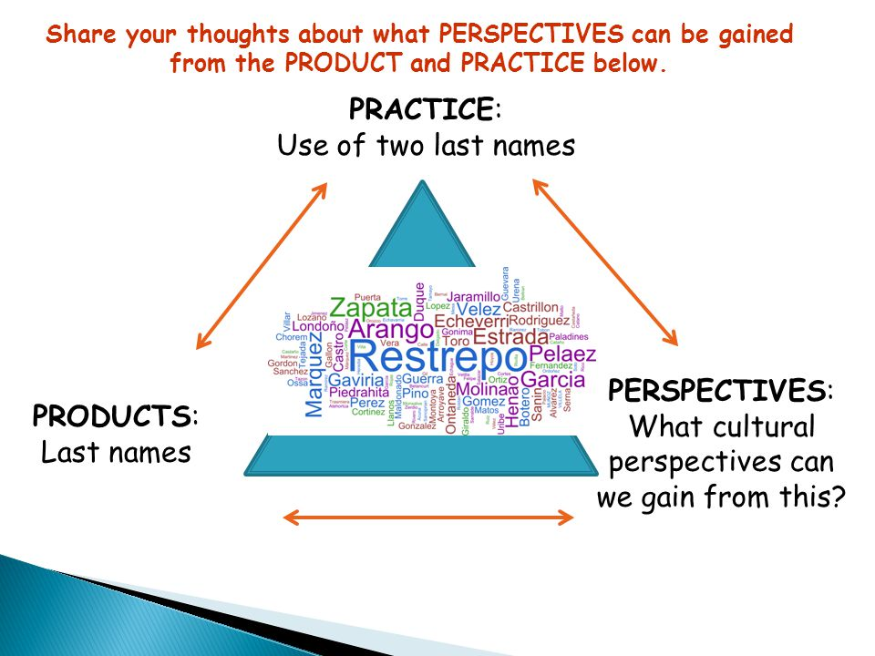 PRACTICE: Use of two last names PERSPECTIVES: What cultural PRODUCTS: