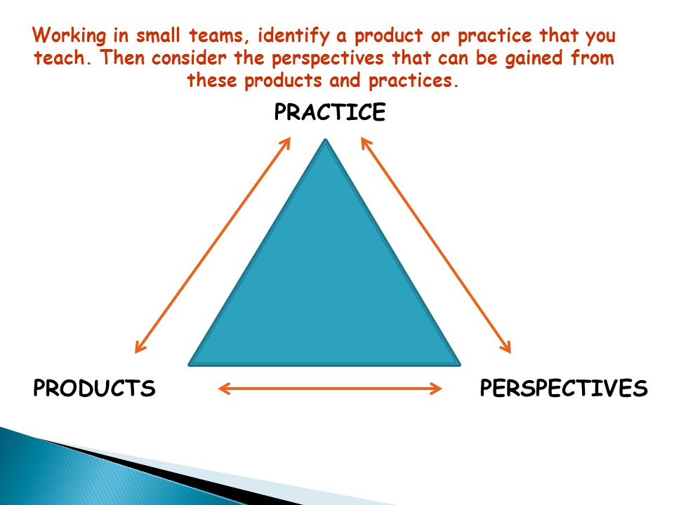 PRACTICE PRODUCTS PERSPECTIVES