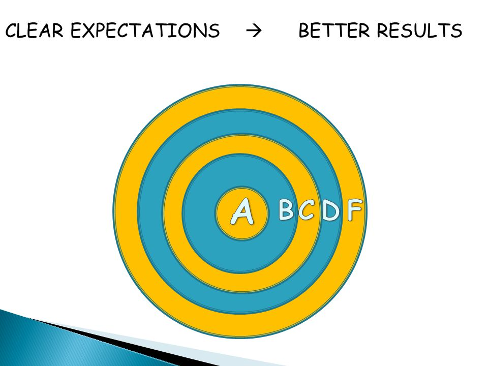 CLEAR EXPECTATIONS  BETTER RESULTS