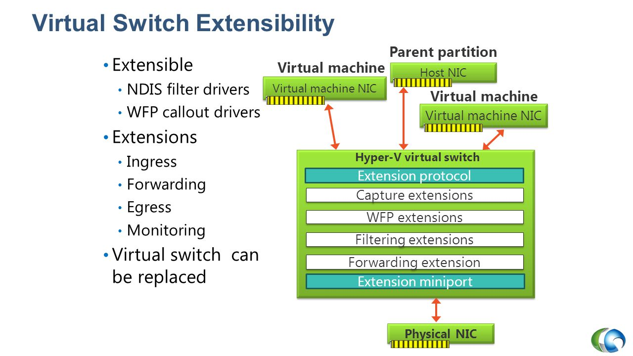 Virtual Switch Extensibility