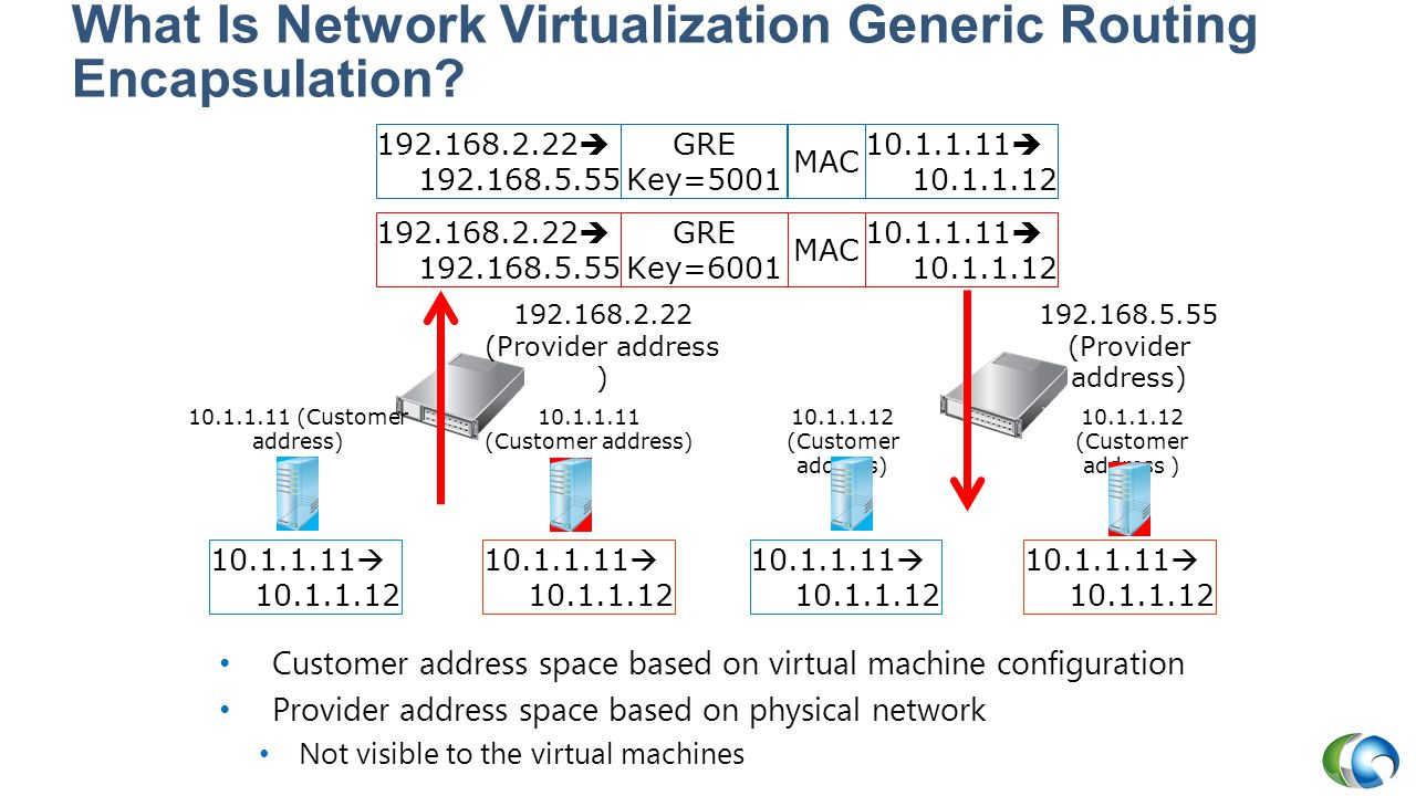 What Is Network Virtualization Generic Routing Encapsulation