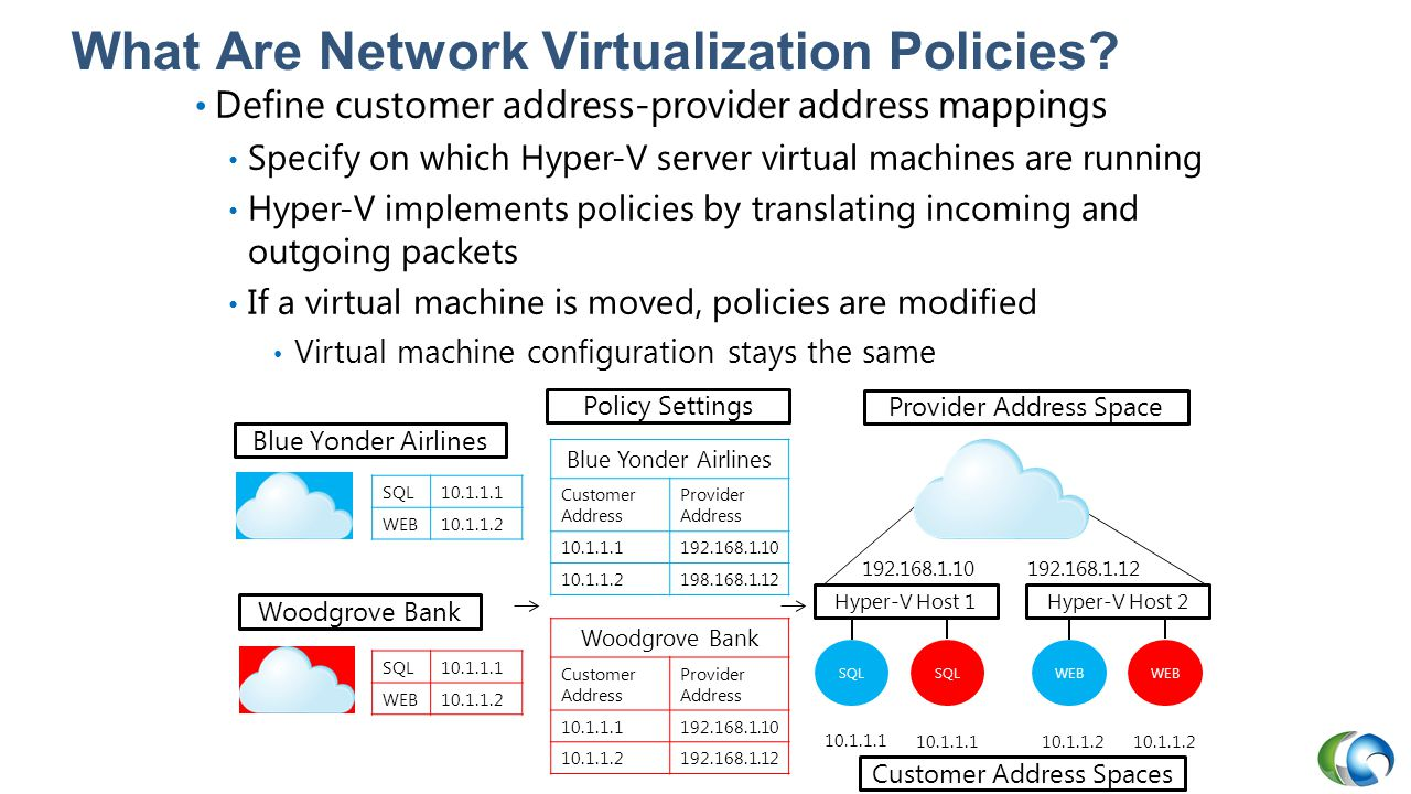 What Are Network Virtualization Policies
