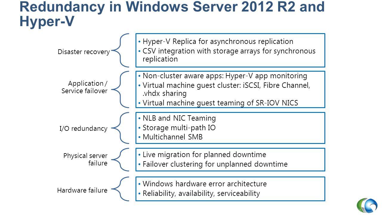 Redundancy in Windows Server 2012 R2 and Hyper-V