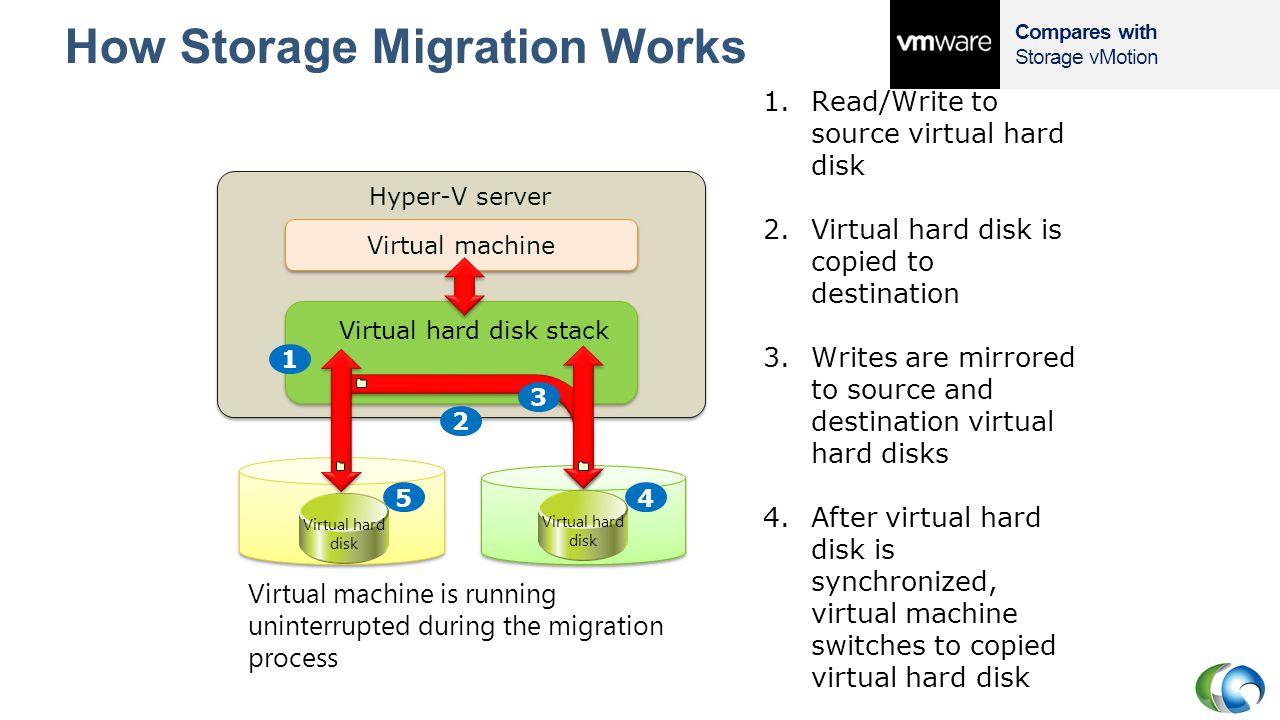 How Storage Migration Works