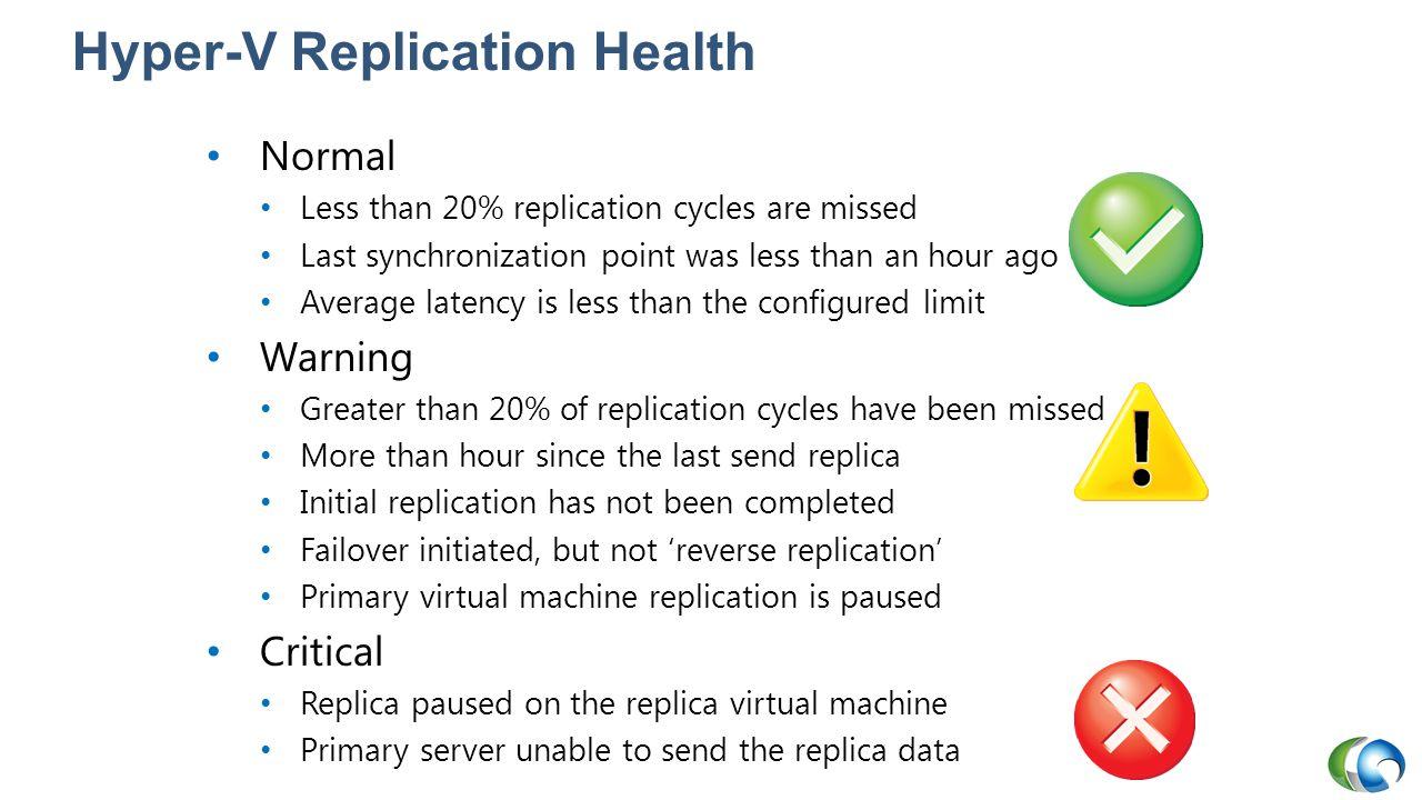 Hyper-V Replication Health