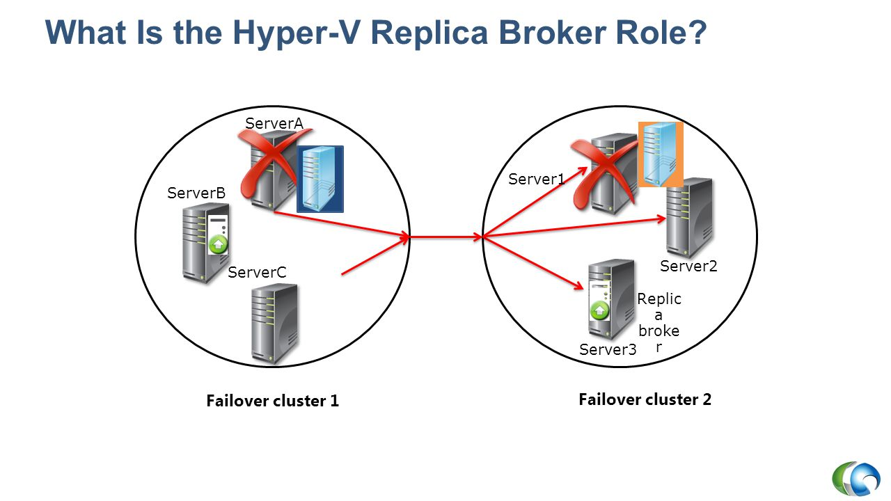 What Is the Hyper-V Replica Broker Role