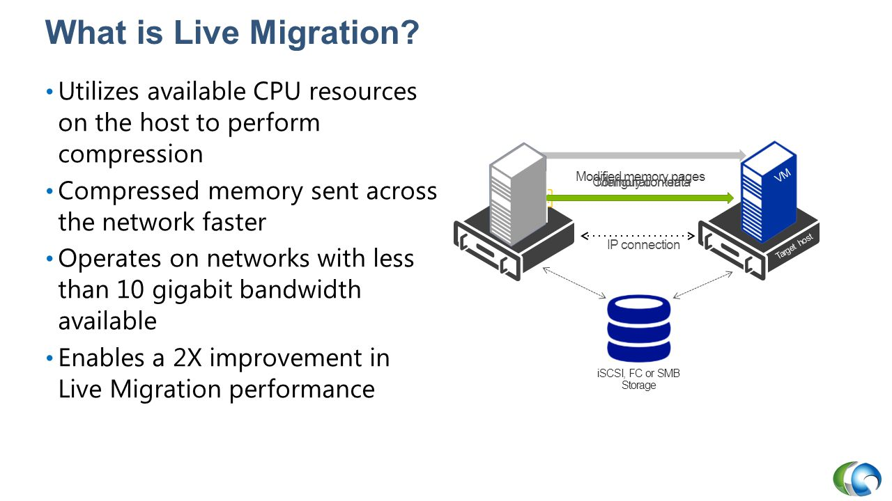 What is Live Migration Utilizes available CPU resources on the host to perform compression. Compressed memory sent across the network faster.