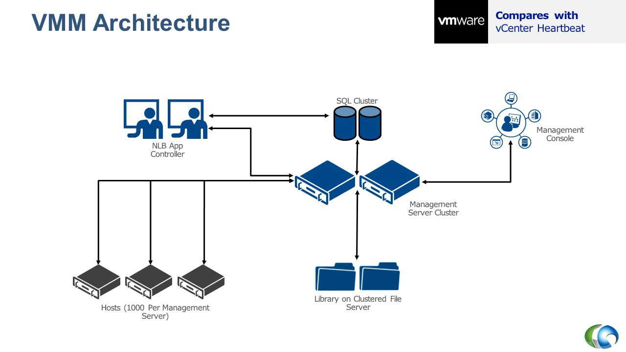 VMM Architecture Compares with vCenter Heartbeat SQL Cluster