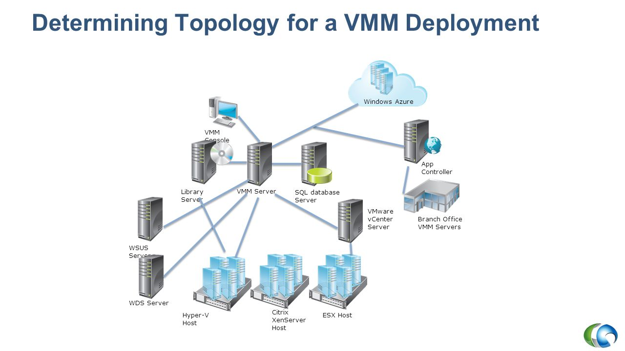 Determining Topology for a VMM Deployment