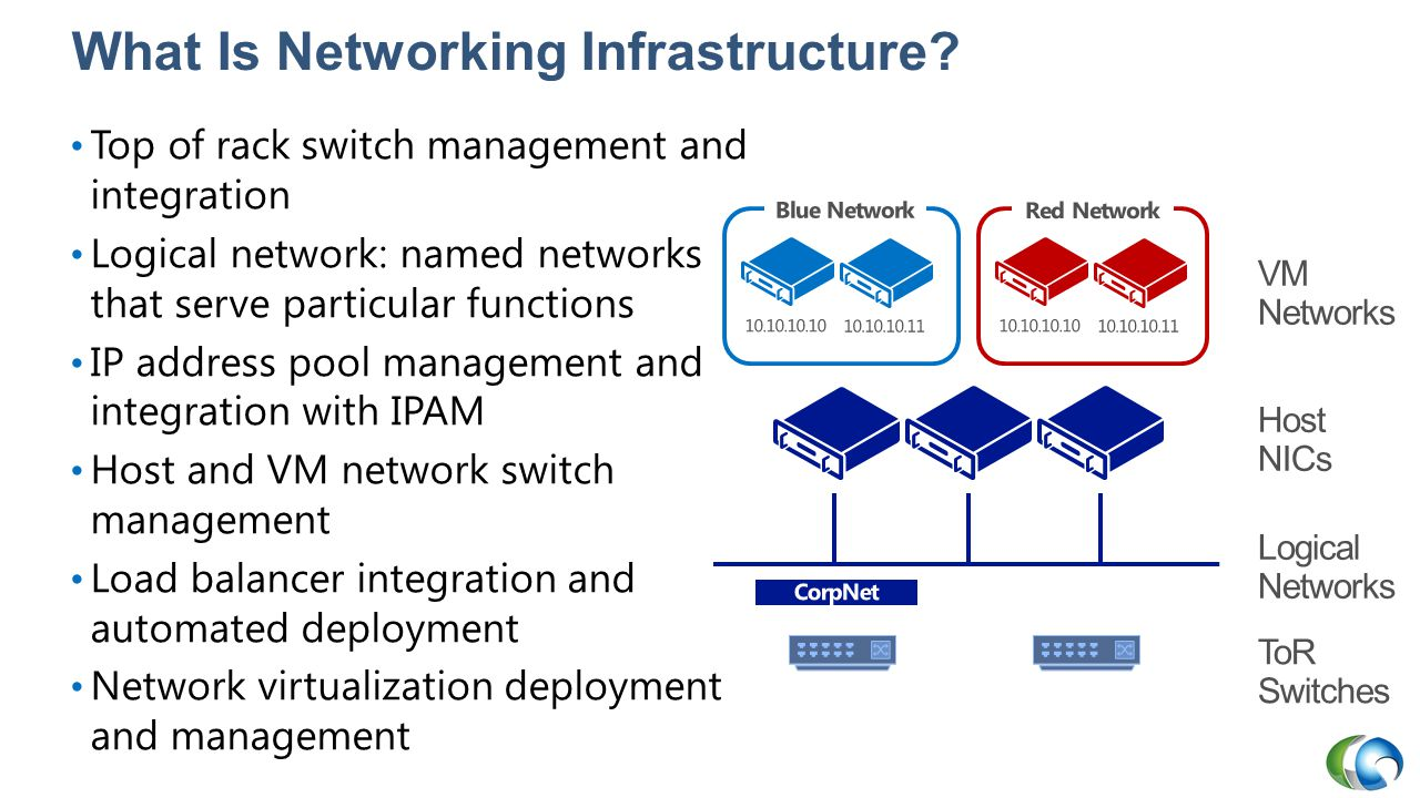 What Is Networking Infrastructure