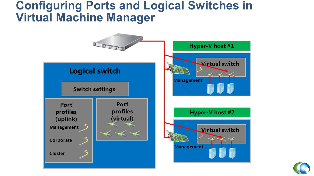 Configuring Ports and Logical Switches in Virtual Machine Manager
