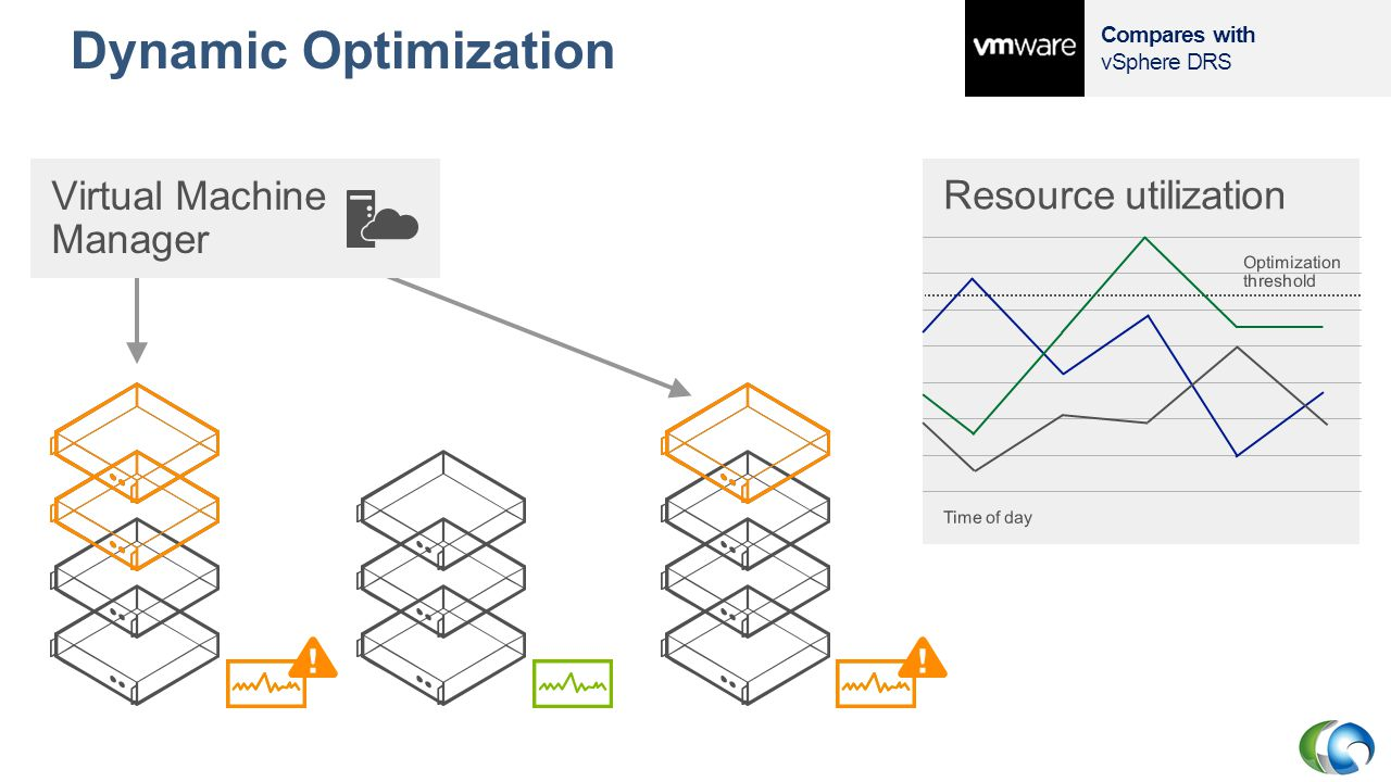 Dynamic Optimization Virtual Machine Manager Resource utilization