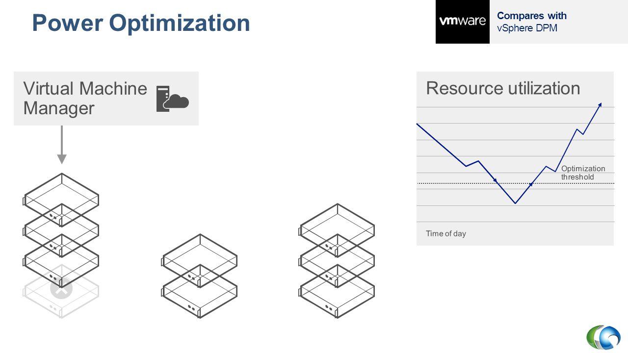 Power Optimization Virtual Machine Manager Resource utilization