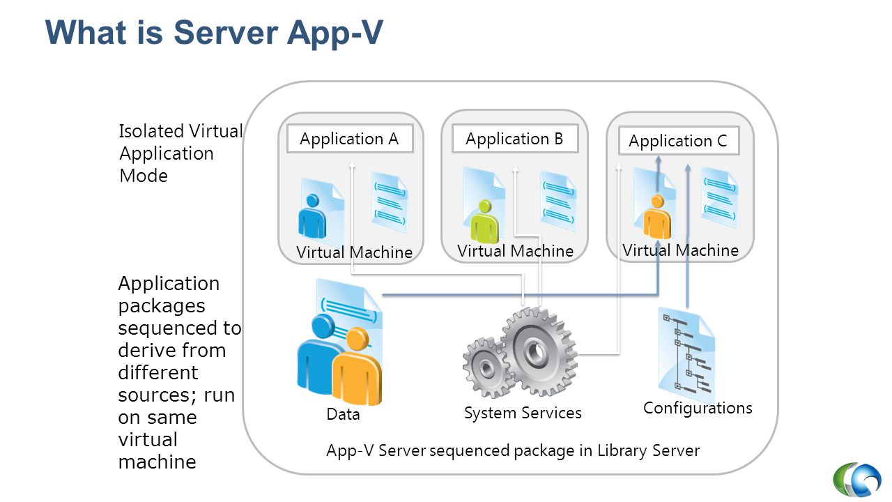 What is Server App-V Isolated Virtual Application Mode