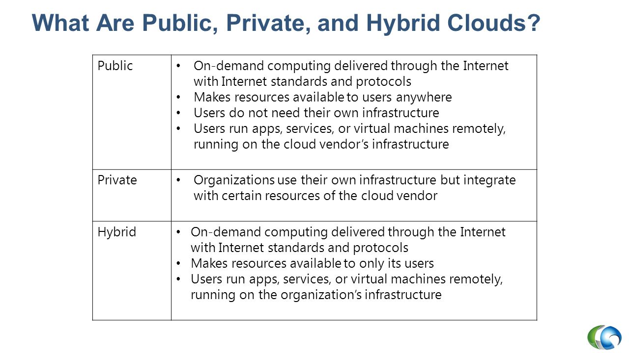 What Are Public, Private, and Hybrid Clouds