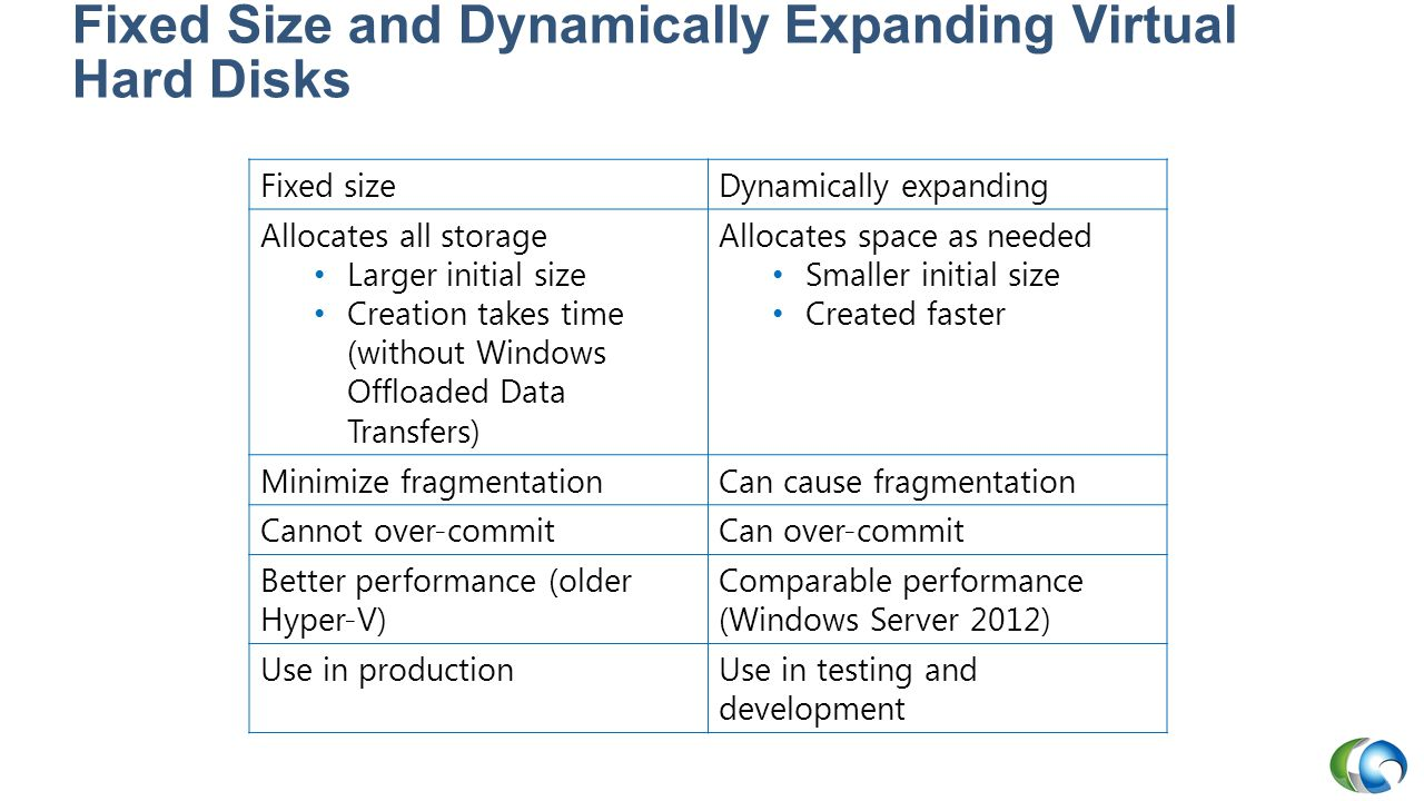 Fixed Size and Dynamically Expanding Virtual Hard Disks