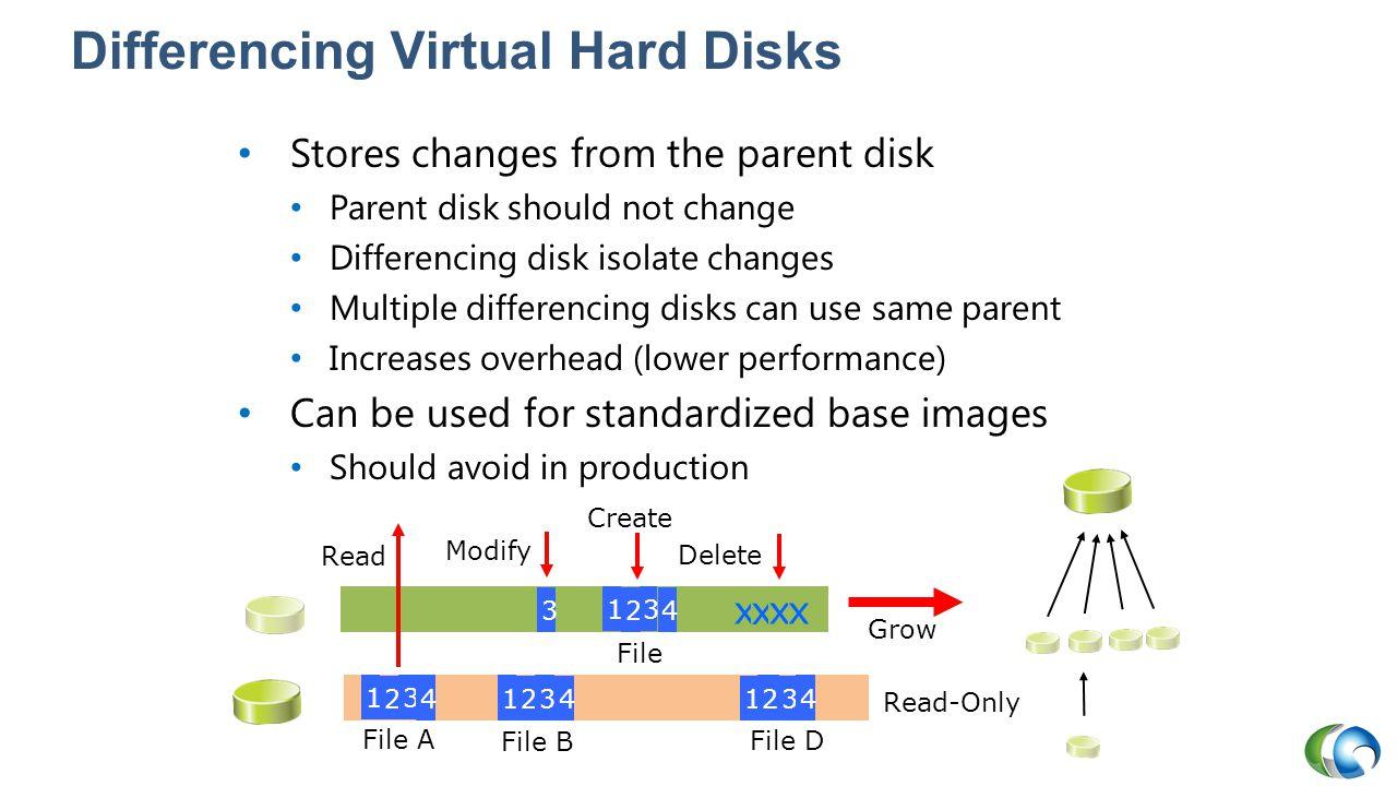 Differencing Virtual Hard Disks