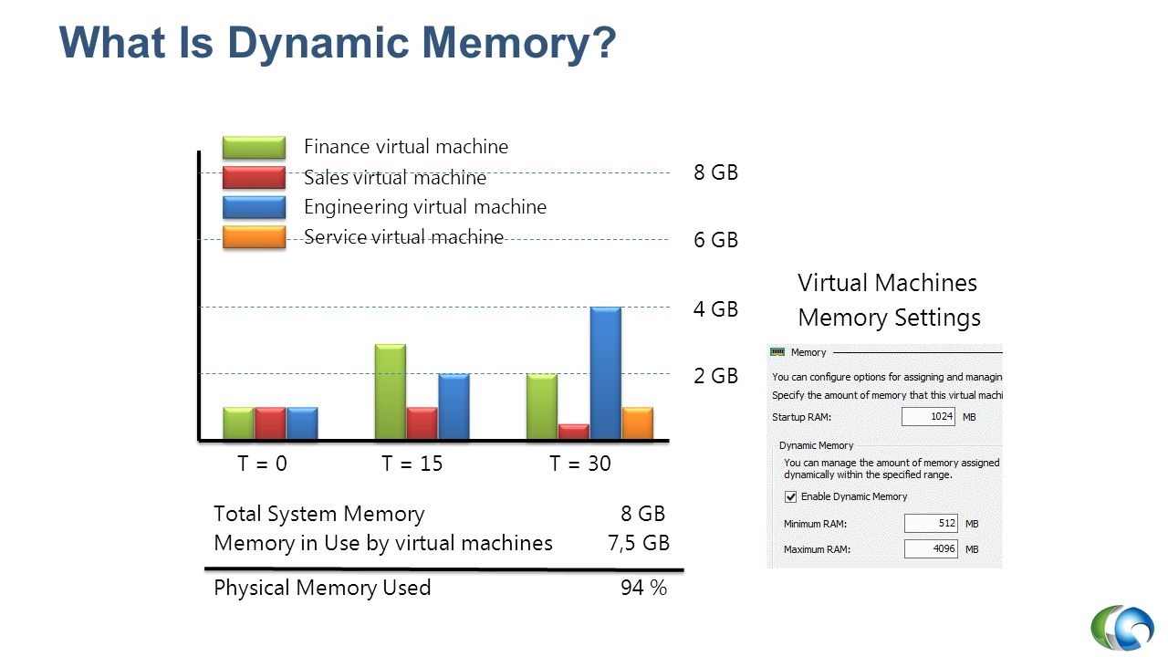 What Is Dynamic Memory Virtual Machines Memory Settings T = 0 T = 15