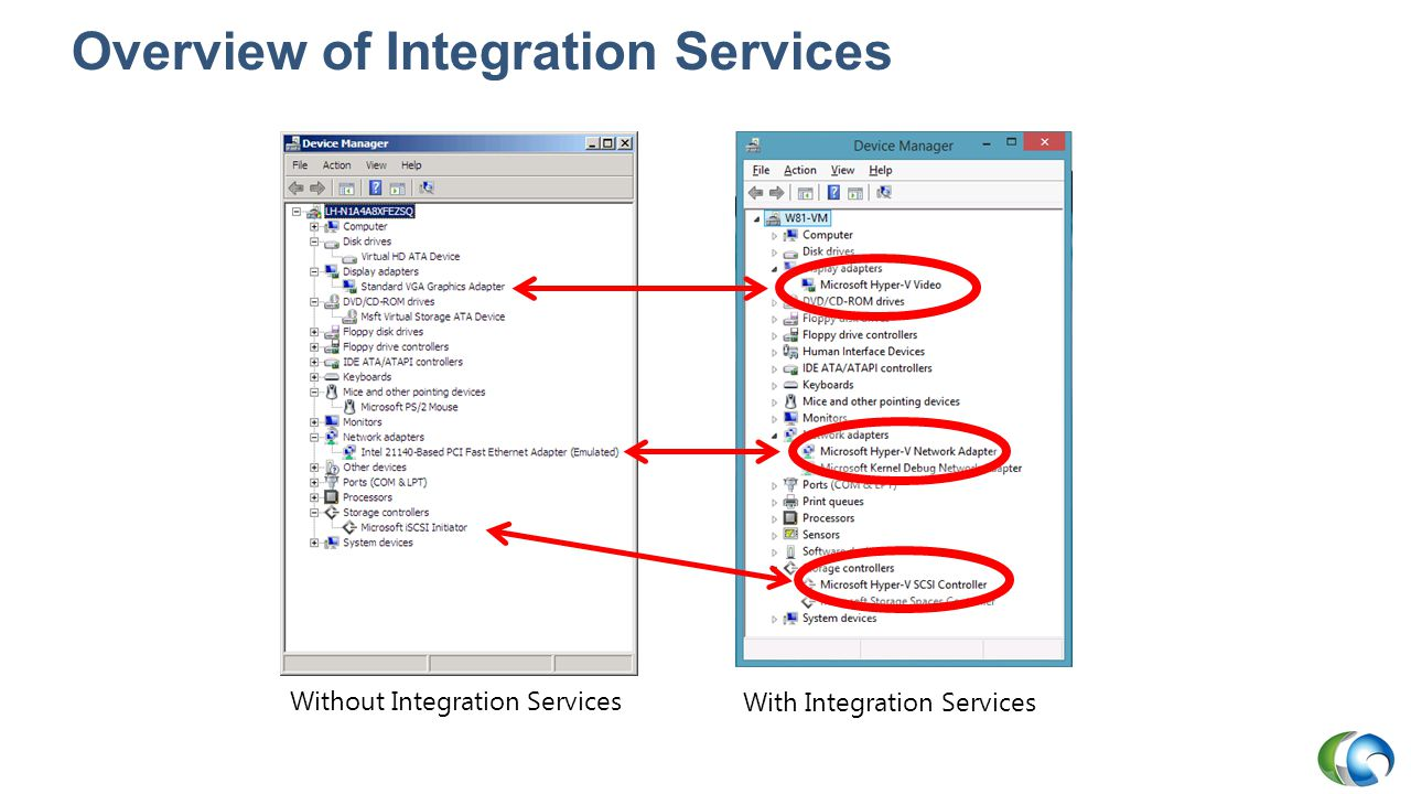 Overview of Integration Services